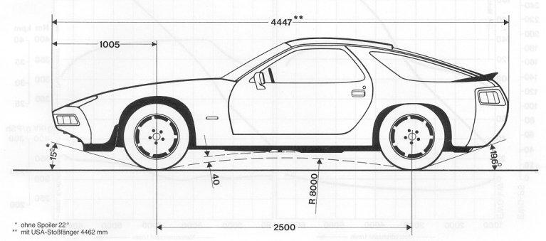Www Porsche928 Net Dimensions